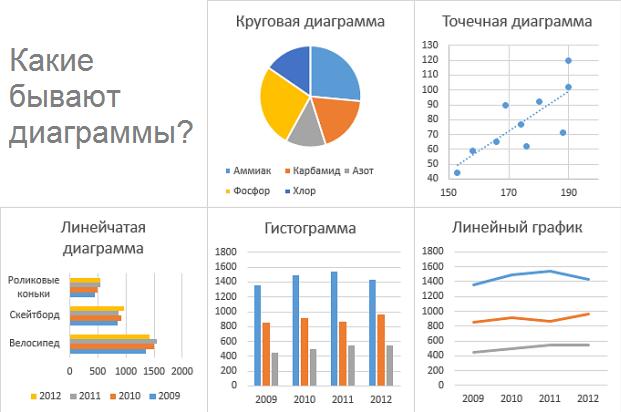 Как создать диаграммы и графики - VE-graphics.ru