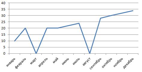 График с нулями 1