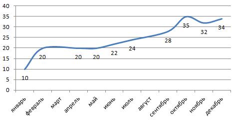 Сглаживание графика в Excel 1