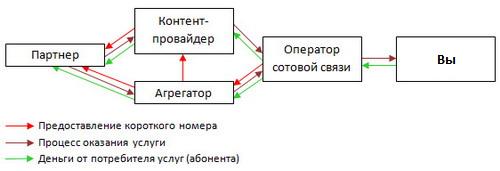 контент от Мегафон