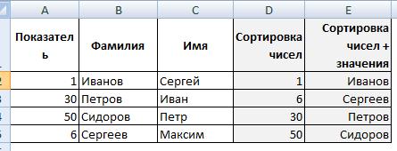 Сортировка формулой чисел