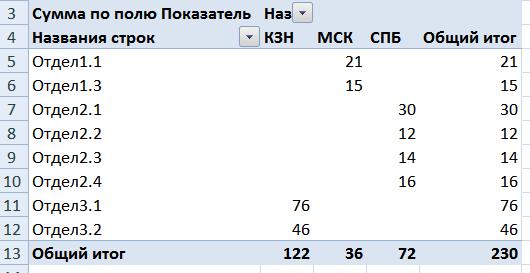 Сводная таблица 5