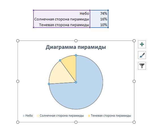 Повернуть диаграмму33