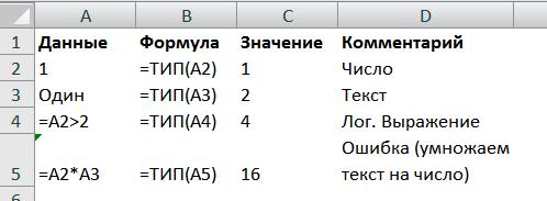 Функция ТИП